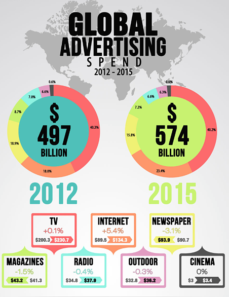 Infographic blog ad spend global